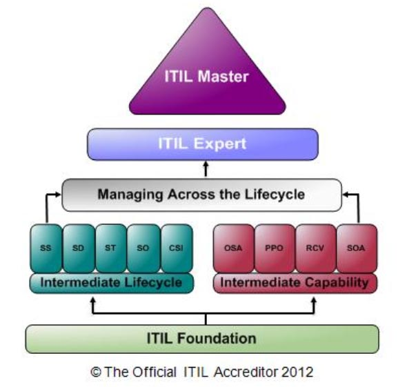 Itil Training Courses Auckland Wellington