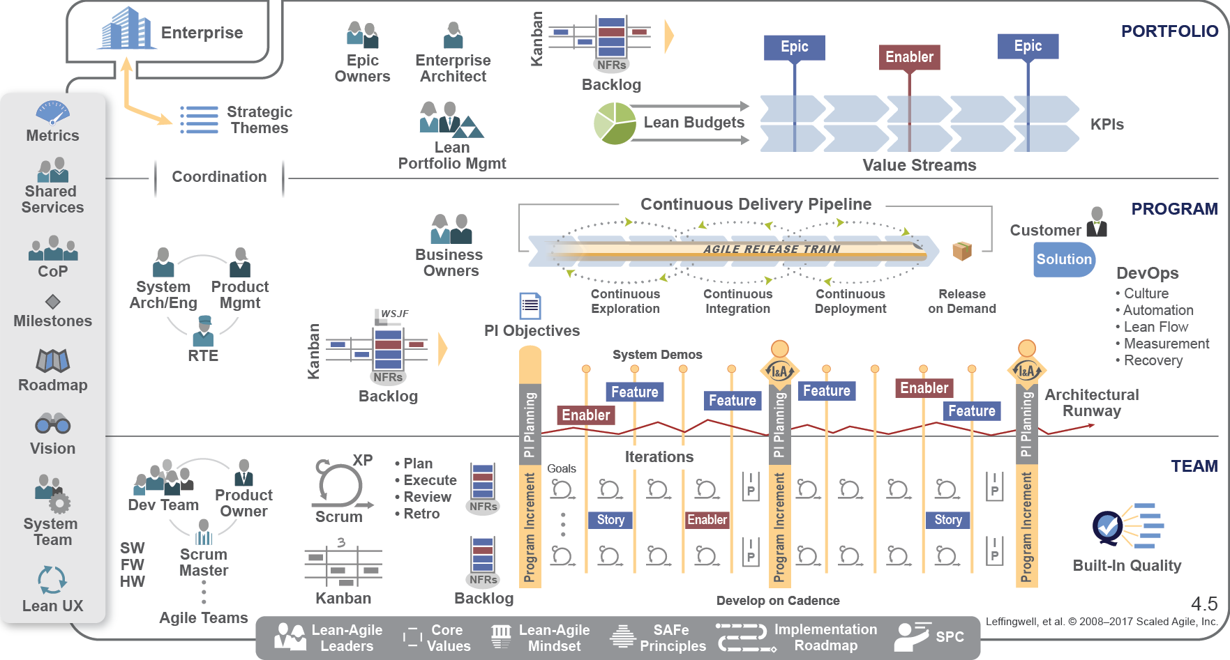 Why You Need To Use Scaled Agile Framework For Your Business