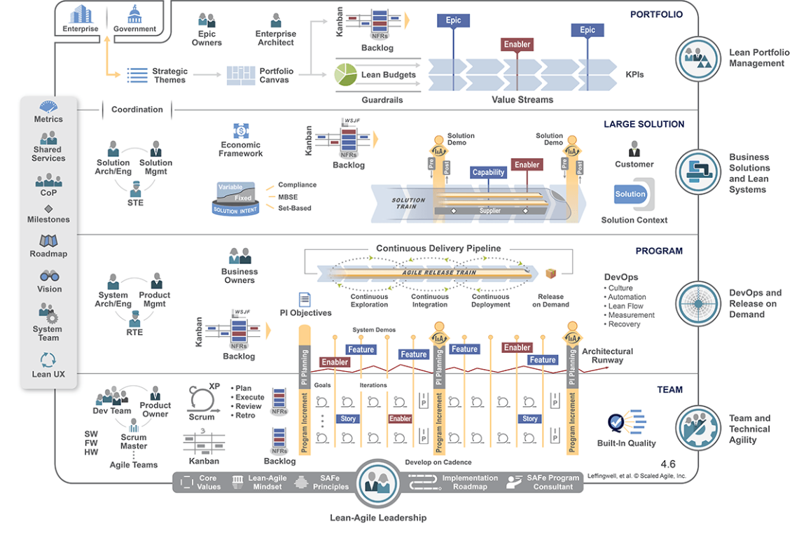 What Are The Benefits Of Using The Scaled Agile Framework Alc